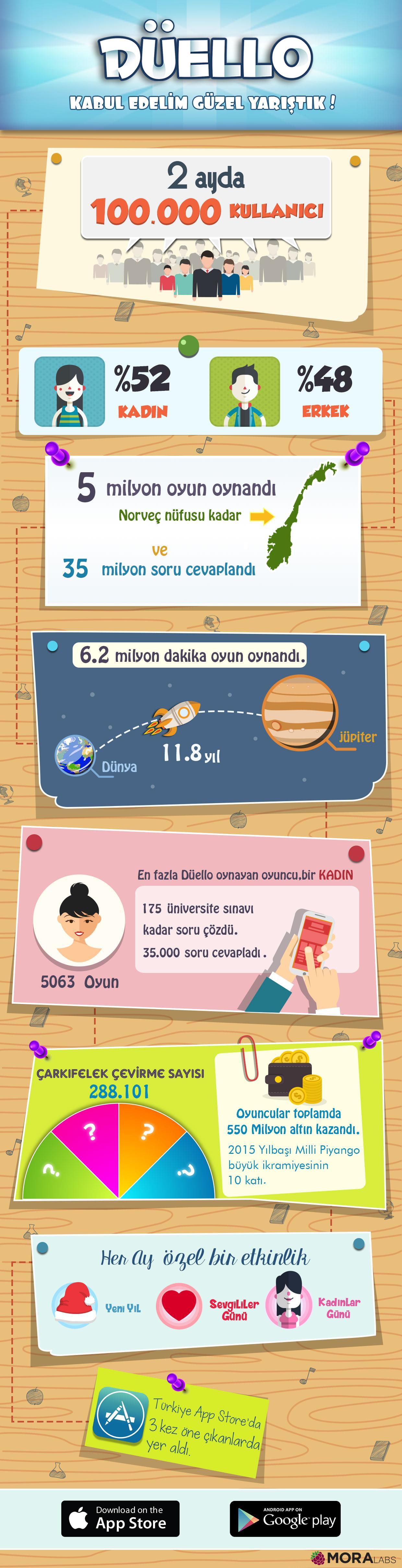 Moralabs'in yayınladığı Düello için eğlenceli bir infografik